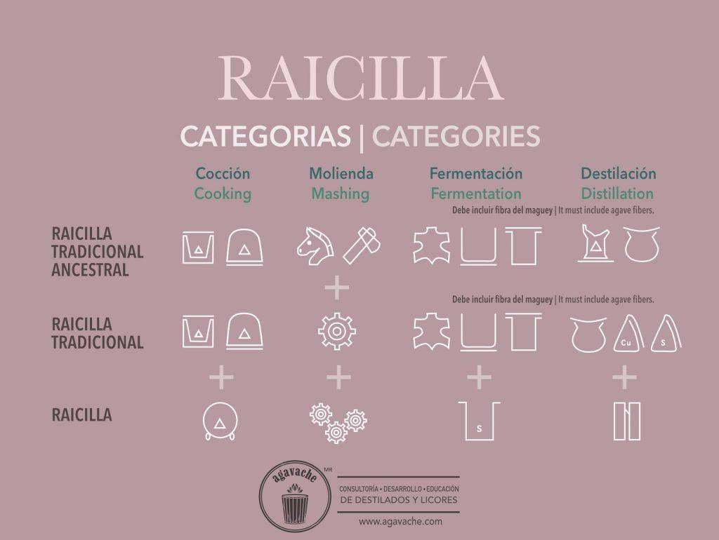 Categories of Raicilla