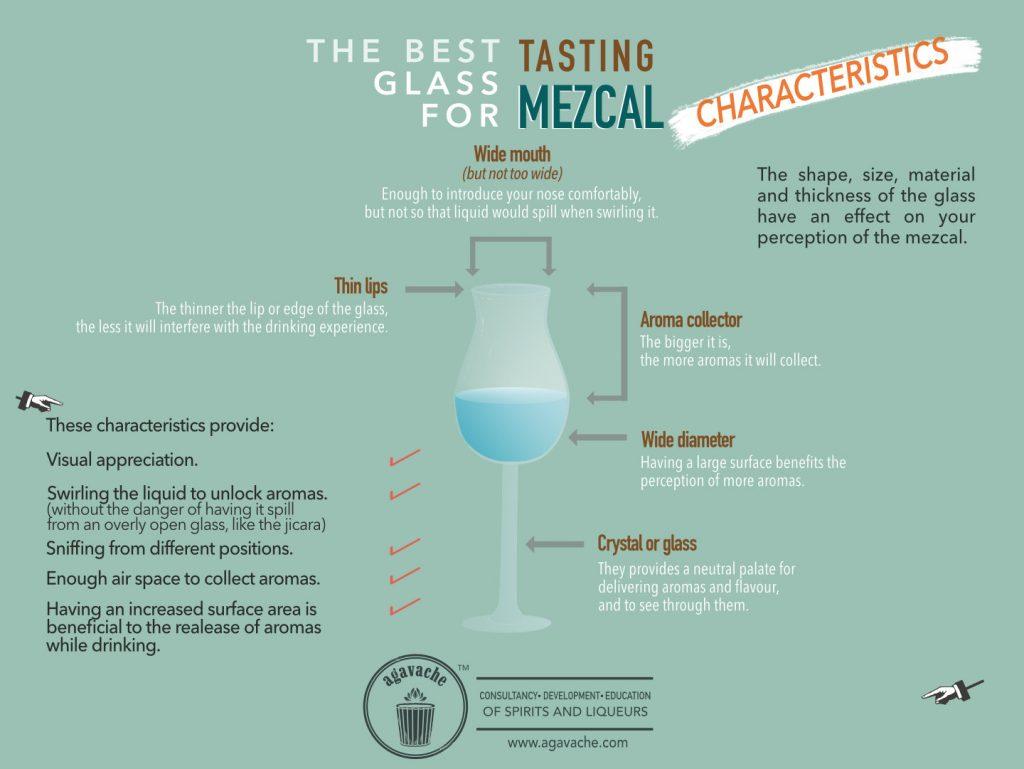 Characteristics of a proper tasting glass