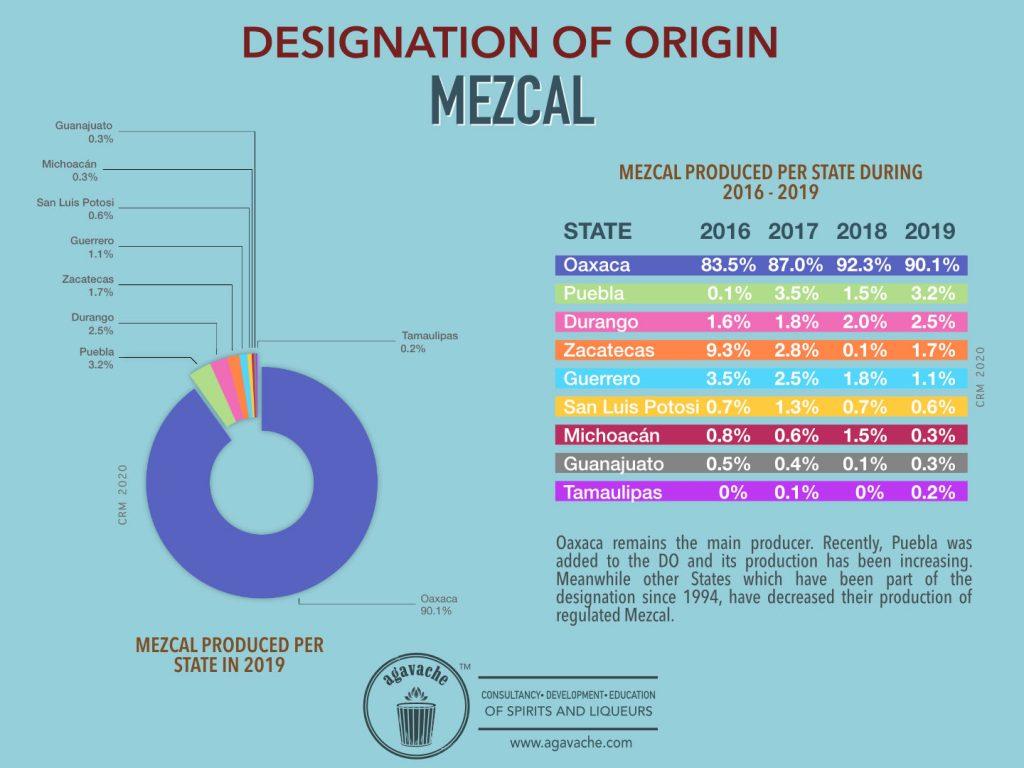 Mezcal production per state.