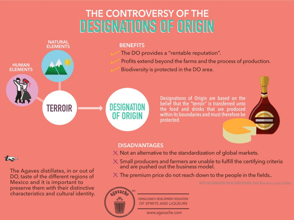 Information about the benefits and disadvantages of the Designations of Origin.