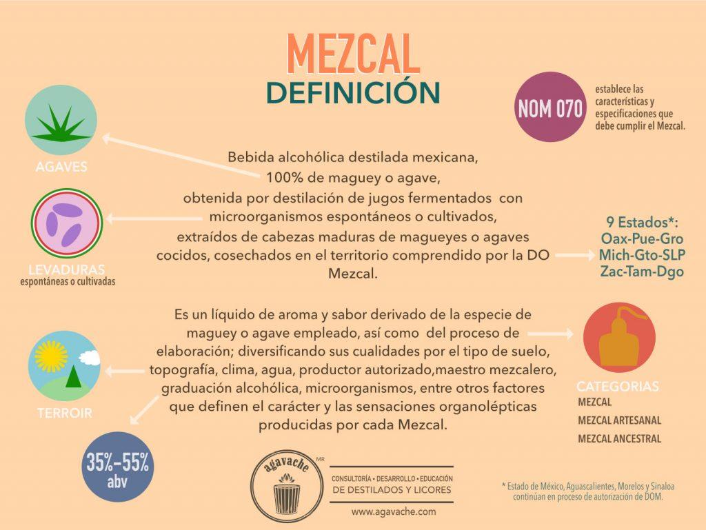 Definición de Mezcal